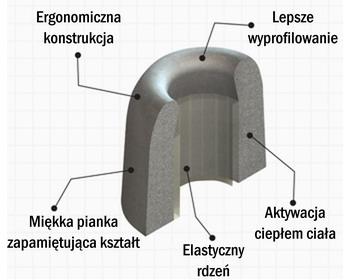 Pianka Comply - przekrój